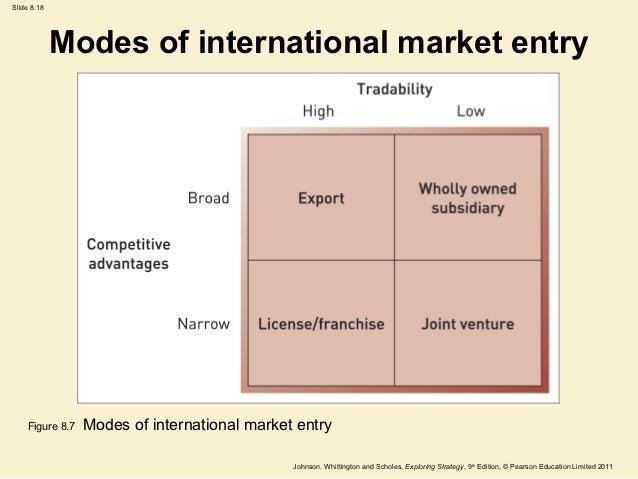 Case Study Market Entry Modes Marketing Essay