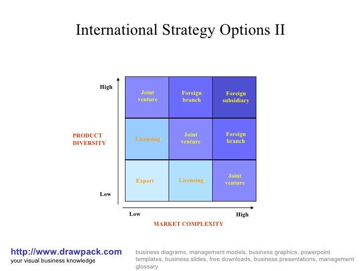 Options strategies matrix