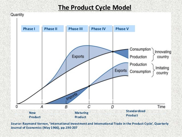 employment and product life cycle theory This article will walk you through the entire employment management life cycle managing the entire employment life cycle federal employment laws and.
