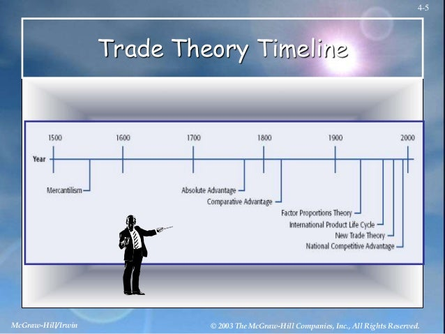 international trade theories There are many theories regarding international trade some of these include mercantilism 7 the theories of international business for example.