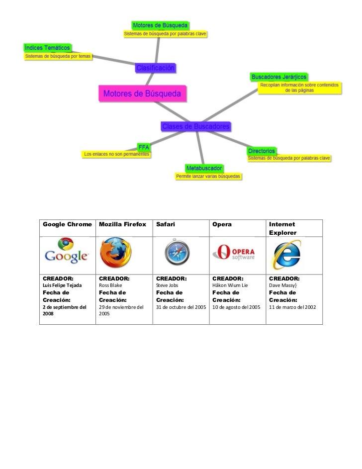 Google Chrome         Mozilla Firefox       Safari                   Opera                   Internet                     ...