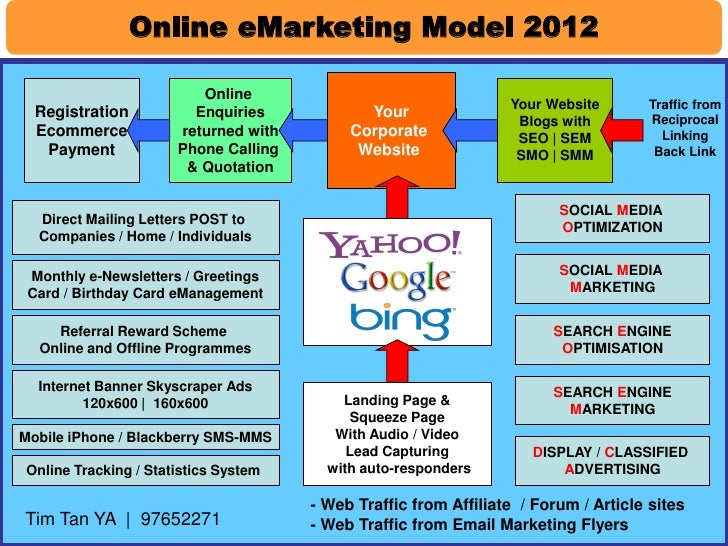 Online eMarketing Model 2012                         Online                                                               ...