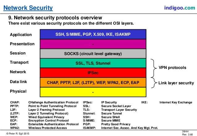 Fix 10 common Cisco VPN problems
