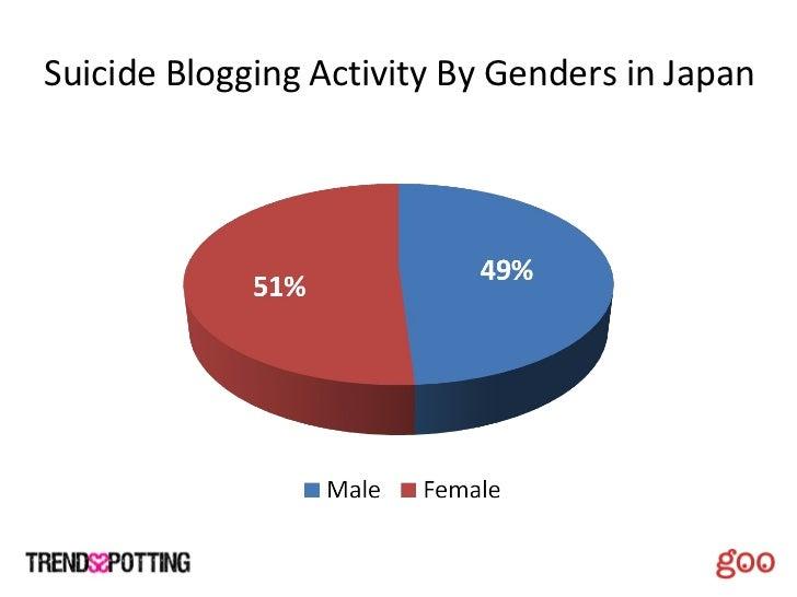 Suicide Blogging Activity By Genders in Japan