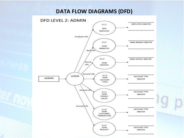 internet bankingdata flow diagrams  dfd