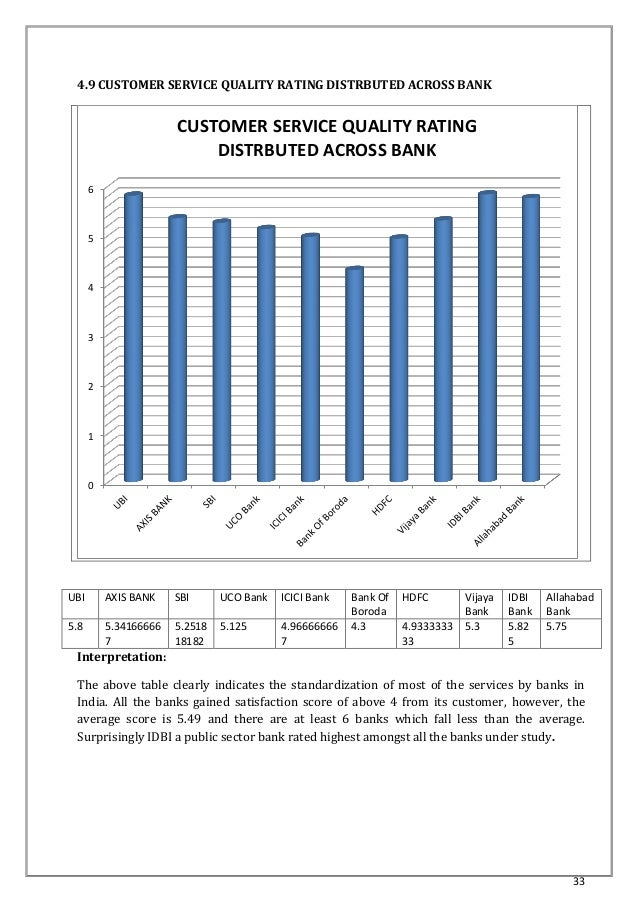Service quality in banks thesis