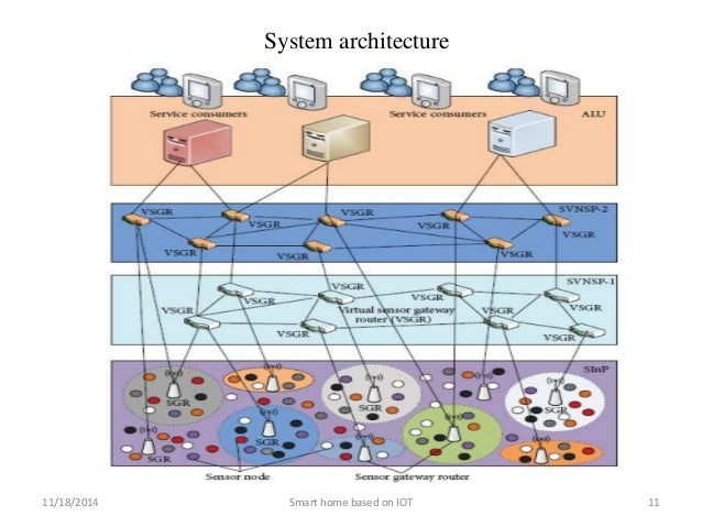 Internet of things for smart home for Smart home architectures