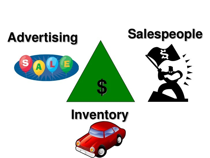 Salespeople <br />Advertising<br />$<br />Inventory<br />