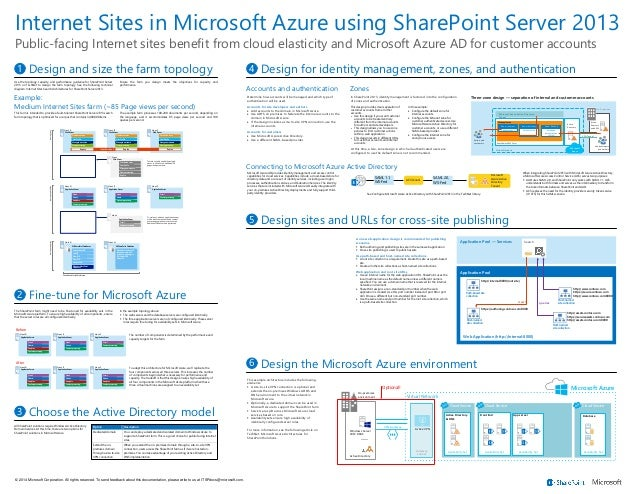 Internet Sites in Microsoft Azure Using SharePoint 2013 - Solution Model