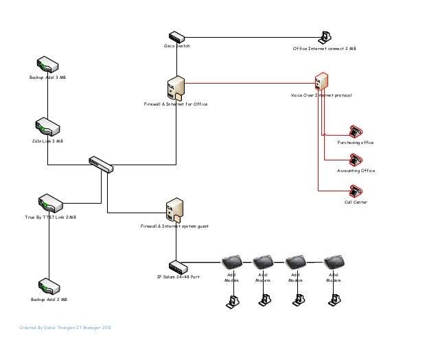 2s1n Link 3 MBTrue By TT&T Link 2 MBFirewall & Internet for OfficeFirewall & Internet system guestBackup Adsl 2 MBBackup A...