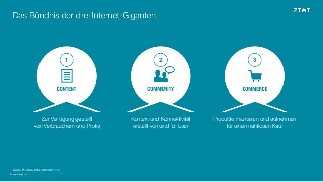 Das Bündnis der drei Internet-Giganten © www.twt.de © Quelle: IAB Data 2013, eMarketer 7/13  ! CONTENT  # COMMUNITY  $ ...