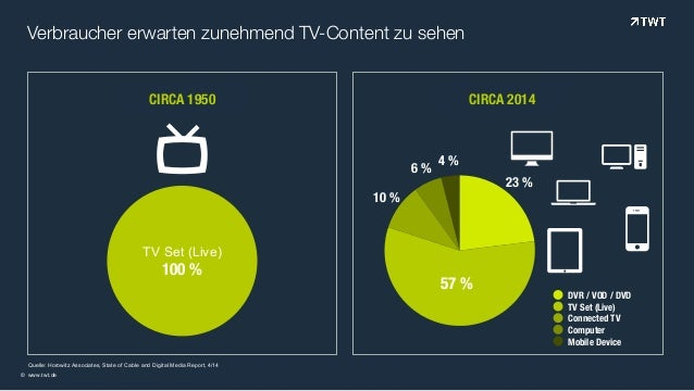 Verbraucher erwarten zunehmend TV-Content zu sehen