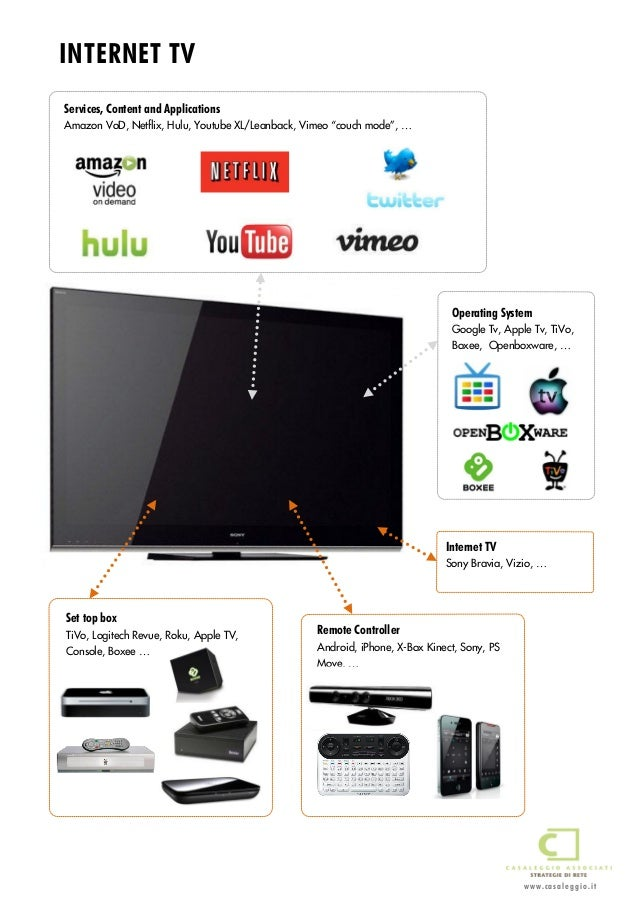 Remote Controller Android, iPhone, X-Box Kinect, Sony, PS Move, … Set top box TiVo, Logitech Revue, Roku, Apple TV, Consol...