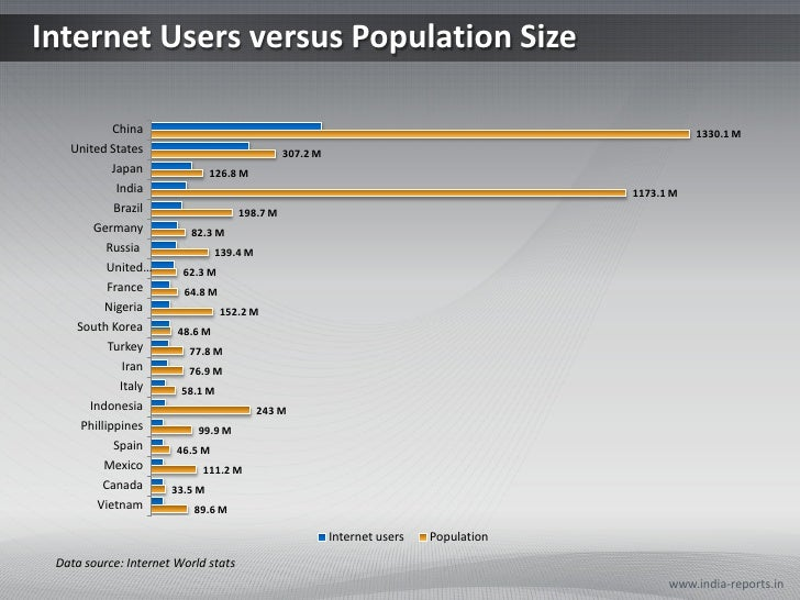 Internet Users versus Population Size<br />www.india-reports.in<br />Data source: Internet World stats<br />