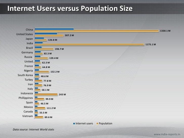 Internet Users Vs Total Population PPT