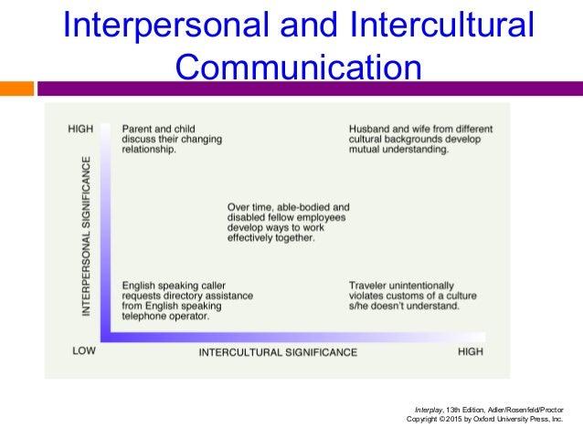 Interplay The Process Of Interpersonal CommunicationModels Communication Davis FoulgerCOMMUNICATION University WashingtonEffective