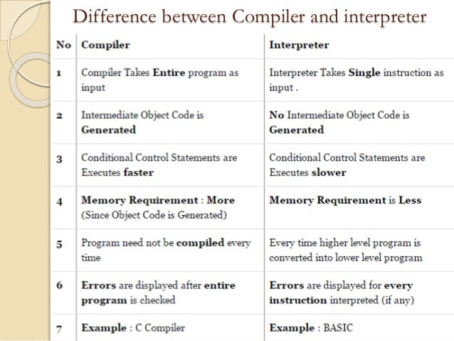 Compilers vs Interpreters – An overview of the differences ...