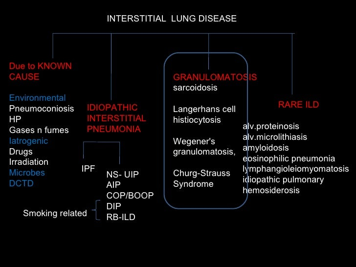 the classification causes and treatment of bronchiolitis obliterans organizing pneumonia