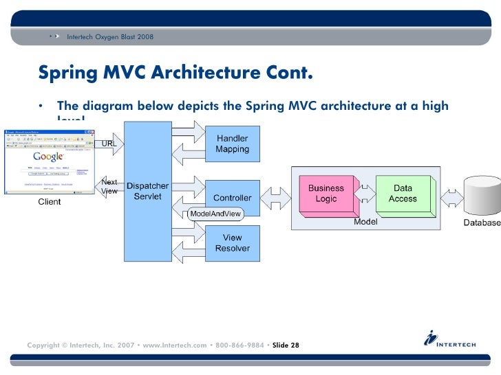 Spring framework architecture images for Architecture mvc