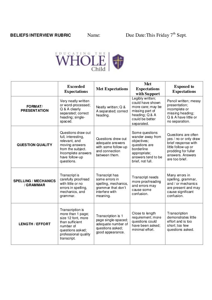 dating and academic performance rubric