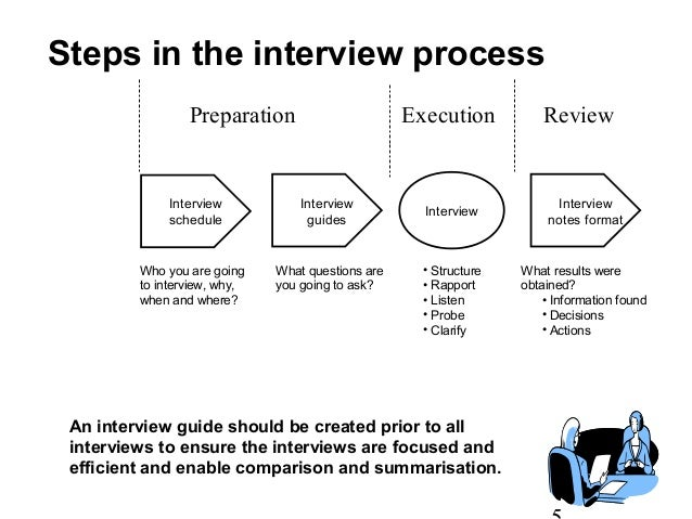 Interview Format Template Images