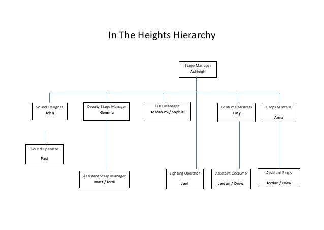 In the heights hierarchy +