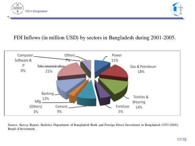 hr policy defaults in bangladesh National food policy, 2006 section – a: preamble food is a basic human need and plays a crucial role in the agro-based economy of bangladesh, where a large.