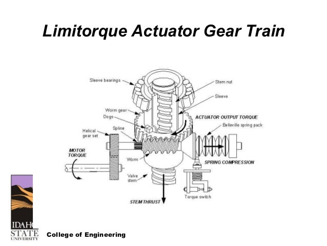 Nrc Course On Motor Operated Valves And Limitorque
