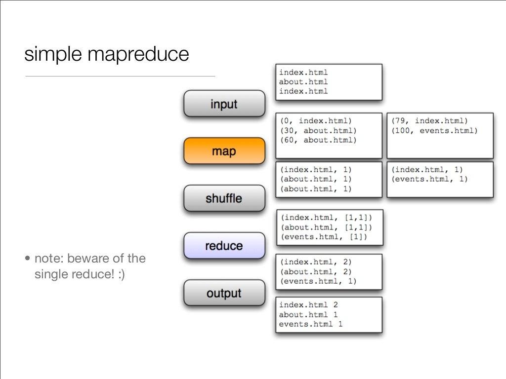 Simple Mapreduce Note Beware