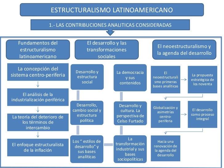 ESTRUCTURALISMO LATINOAMERICANO                   1.- LAS CONTRIBUCIONES ANALITICAS CONSIDERADAS   Fundamentos del        ...