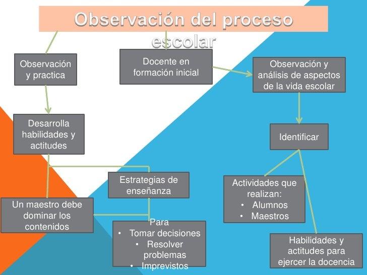 Observación            Docente en              Observación y  y practica         formación inicial        análisis de aspe...
