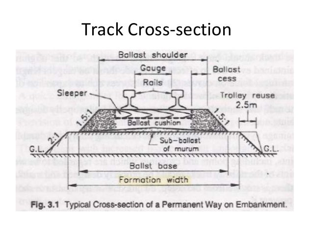 Introduction to railway engineering (T.E 2)