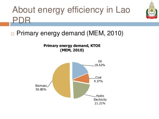 Laos Electricity Demand Forecast