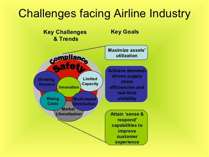 challenges of customer service in an airline industry Drive outstanding customer service with the with the winning combination of knowledge, skills, and attitude airline customer service for the leadership & management training program - iata training course.