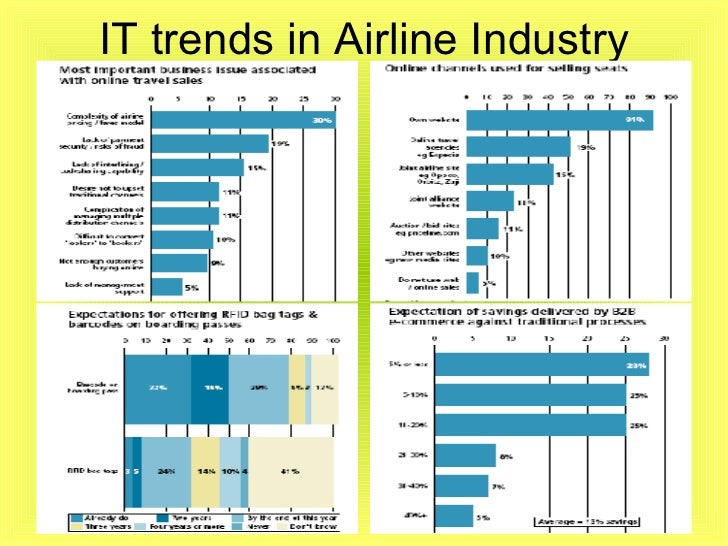 the u s airline industry essay Airline industry overview - 9 airlines went bankrupt from 78 - 01, and american.