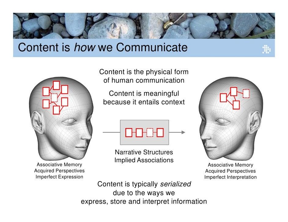 Human Associative Memory Associative Memory