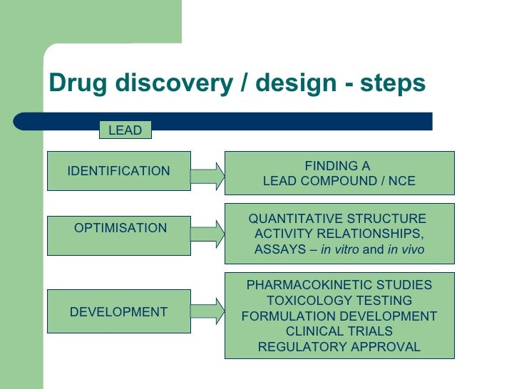 drug discovery essay Lybecker, kristina m (2014) essay: when patents aren't enough: why biologics   biologics, 10 nature reviews: drug discovery 15, 15–25 (2011).