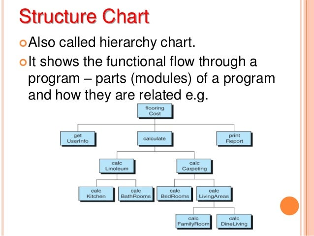 structured programming introduction to c fundamentals         structure