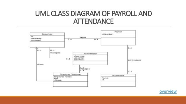 payroll and attendance systemthe system must be able to store employee information  overview    uml class diagram of payroll
