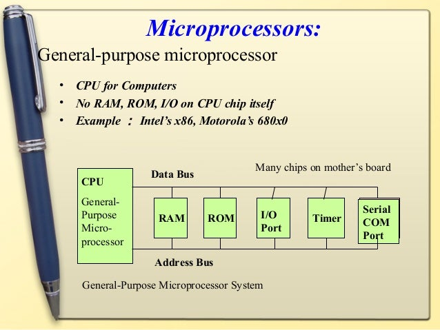 introduction for microprocessor