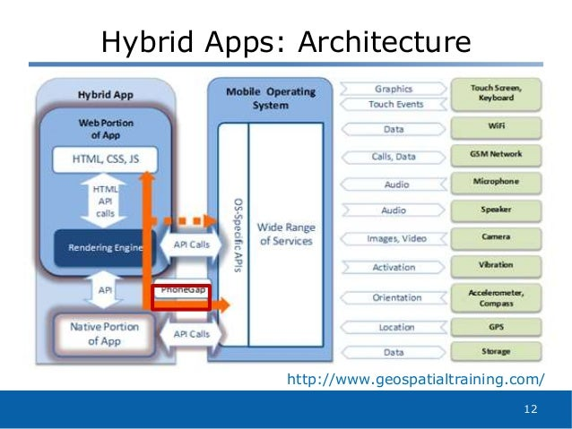Introduction To Hybrid Application Development