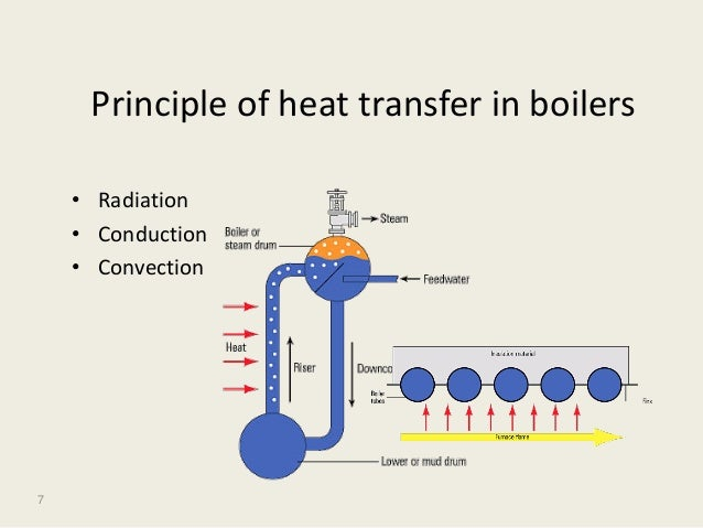 introduction of boiler