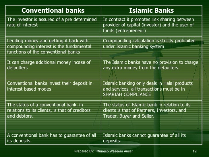 islamic management and conventional management Liquidity risk management: a comparative study between conventional and  islamic banks in bangladesh.