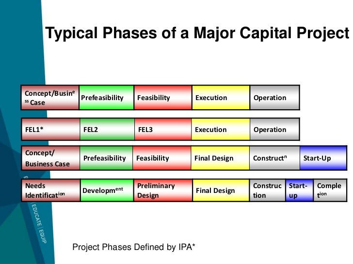 illustrate typical phases of a project