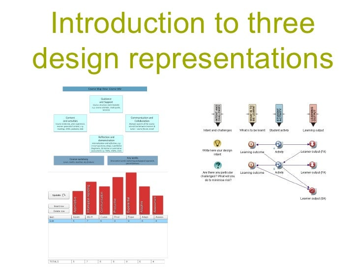 Introduction to three design representations