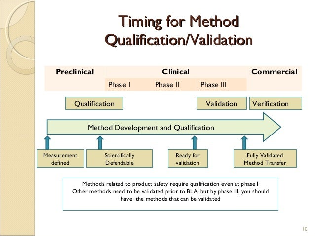 development validation of analytical methods The regulation workgroups develop guidelines indicating the official analytical  methods and the criteria for validation [2] these reference.