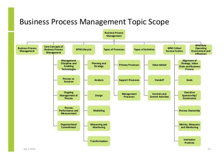 thesis business process management bpm