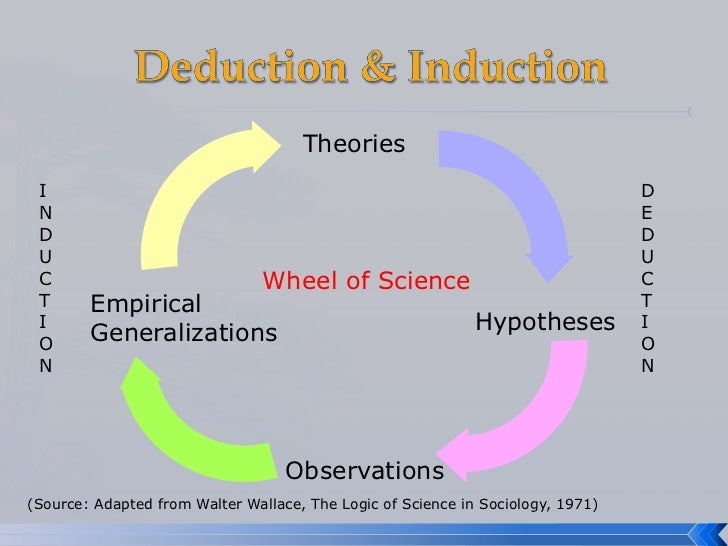 induction vs deduction logic Deductive versus inductive reasoning inductive and deductive reasoning are two methods of logic used to arrive at a conclusion based on information assumed to be true.