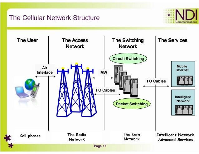 an introduction to the three layers of components of network This work is at the intersection of three strands of thoughts and research  we  propose can be mapped into multi-layer interdependent networks  spacecraft  in an sbn can have different components due to the.