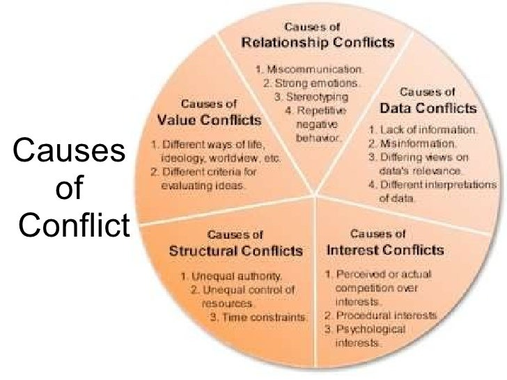 conflict management 4 essay